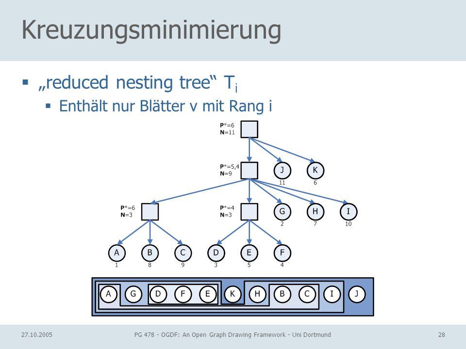 27.10.2005PG 478 - OGDF: An Open Graph Drawing Framework - Uni Dortmund28 Kreuzungsminimierung reduced nesting tree T i Enthält nur Blätter v mit Rang
