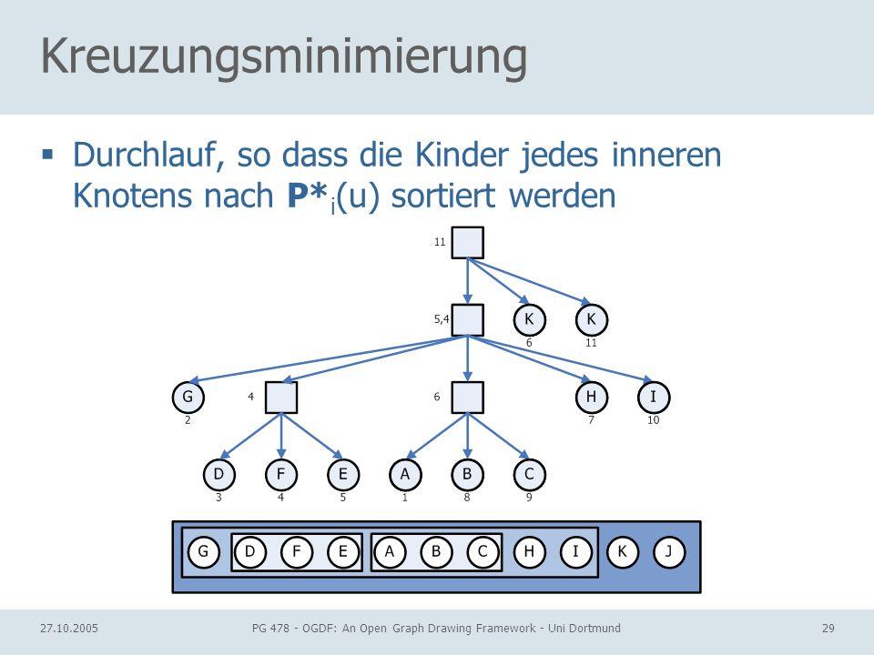 27.10.2005PG 478 - OGDF: An Open Graph Drawing Framework - Uni Dortmund29 Kreuzungsminimierung Durchlauf, so dass die Kinder jedes inneren Knotens nach P* i (u) sortiert werden