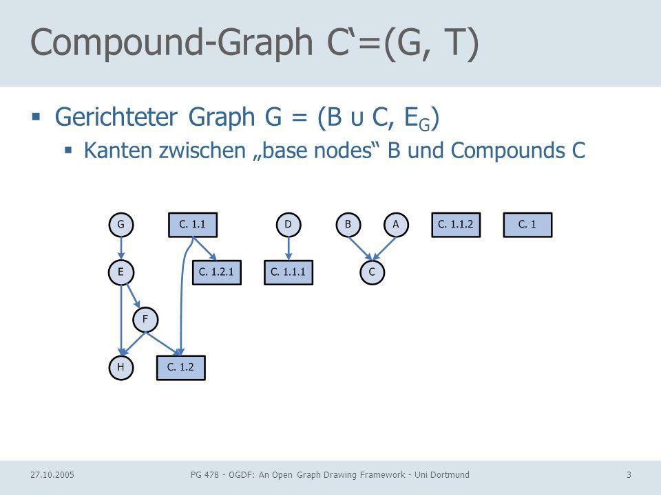 27.10.2005PG 478 - OGDF: An Open Graph Drawing Framework - Uni Dortmund4 Compound-Graph C=(G, T) nesting tree T = (B υ C, E T ) Blätter: base nodes B Innere Knoten: Compounds C Kanten: Inklusionsrelation E T v gehört zu u, gdw.