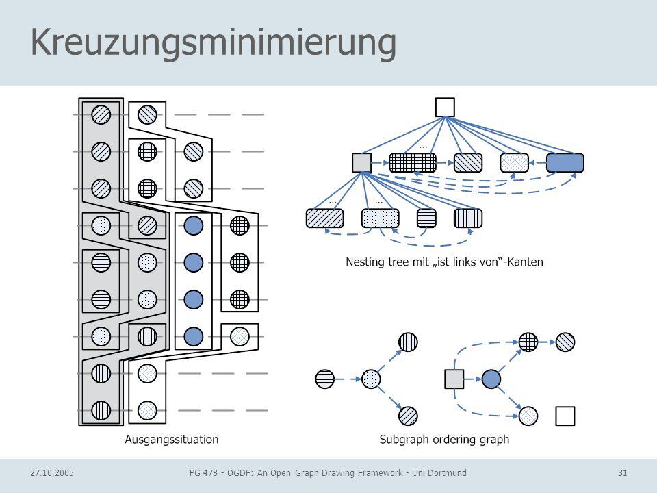 27.10.2005PG 478 - OGDF: An Open Graph Drawing Framework - Uni Dortmund31 Kreuzungsminimierung