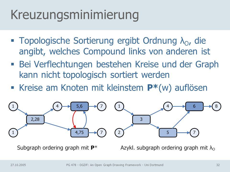 27.10.2005PG 478 - OGDF: An Open Graph Drawing Framework - Uni Dortmund32 Kreuzungsminimierung Topologische Sortierung ergibt Ordnung λ O, die angibt, welches Compound links von anderen ist Bei Verflechtungen bestehen Kreise und der Graph kann nicht topologisch sortiert werden Kreise am Knoten mit kleinstem P*(w) auflösen