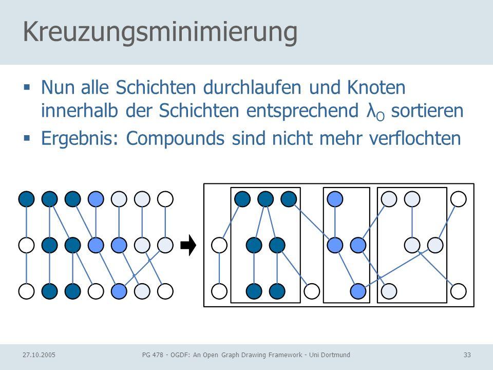 27.10.2005PG 478 - OGDF: An Open Graph Drawing Framework - Uni Dortmund33 Kreuzungsminimierung Nun alle Schichten durchlaufen und Knoten innerhalb der