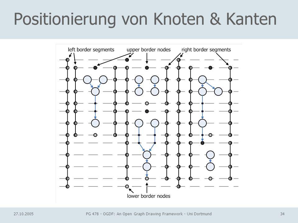 27.10.2005PG 478 - OGDF: An Open Graph Drawing Framework - Uni Dortmund34 Positionierung von Knoten & Kanten