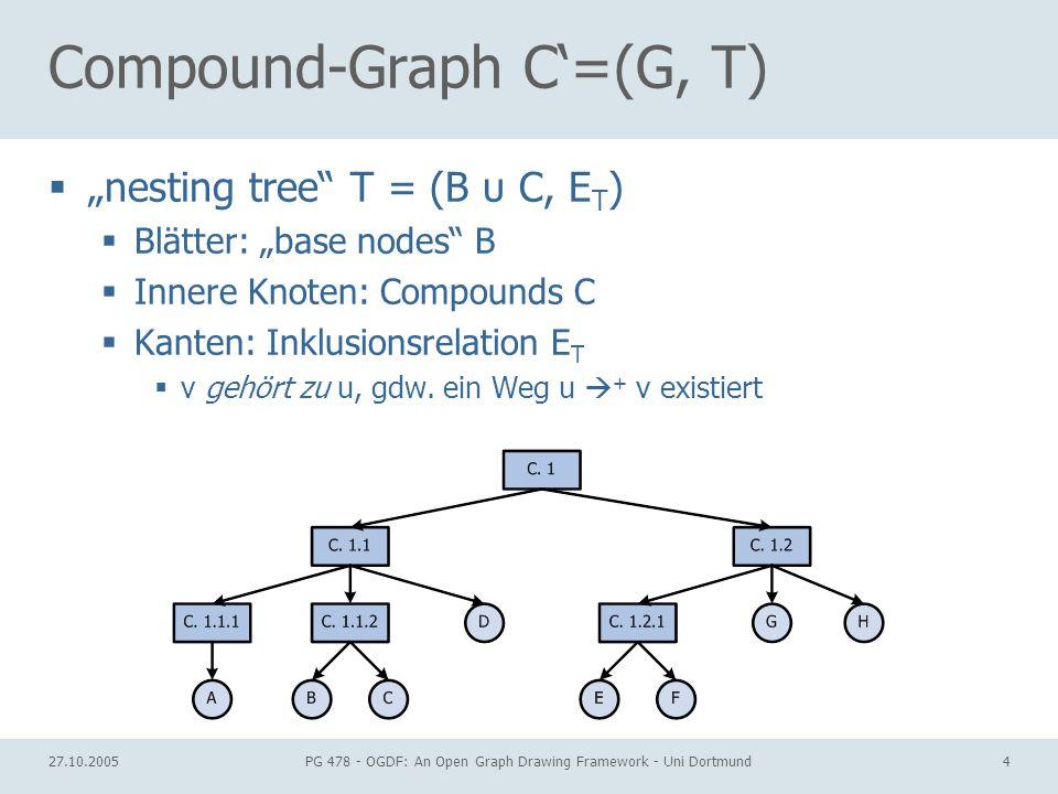 27.10.2005PG 478 - OGDF: An Open Graph Drawing Framework - Uni Dortmund4 Compound-Graph C=(G, T) nesting tree T = (B υ C, E T ) Blätter: base nodes B
