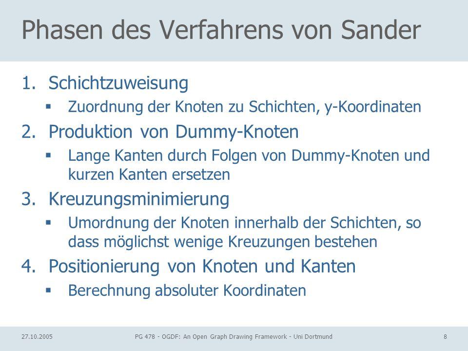 27.10.2005PG 478 - OGDF: An Open Graph Drawing Framework - Uni Dortmund8 Phasen des Verfahrens von Sander 1.Schichtzuweisung Zuordnung der Knoten zu S