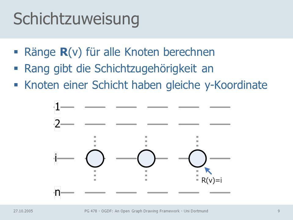 27.10.2005PG 478 - OGDF: An Open Graph Drawing Framework - Uni Dortmund9 Schichtzuweisung Ränge R(v) für alle Knoten berechnen Rang gibt die Schichtzugehörigkeit an Knoten einer Schicht haben gleiche y-Koordinate