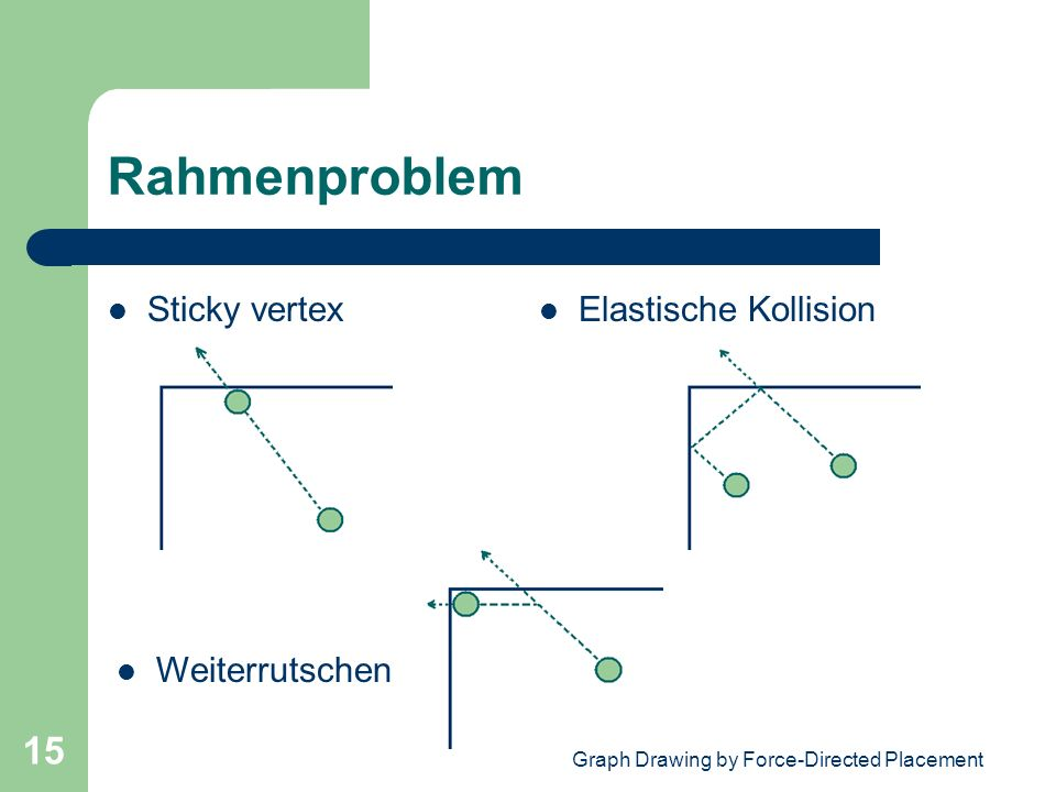 Graph Drawing by Force-Directed Placement 15 Rahmenproblem Sticky vertex Weiterrutschen Elastische Kollision