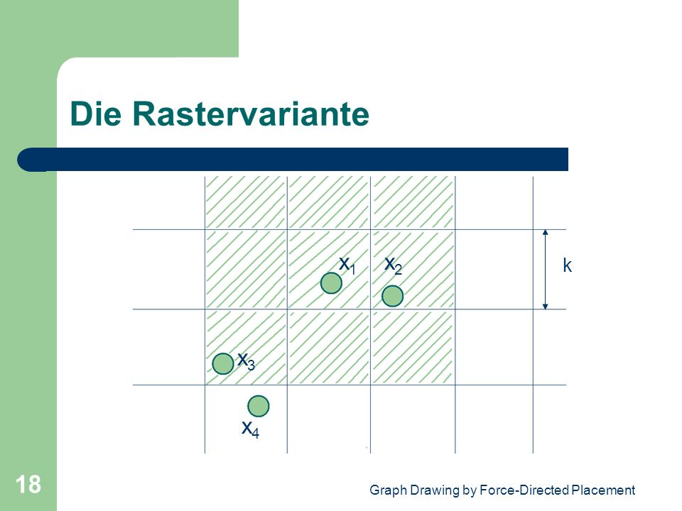 Graph Drawing by Force-Directed Placement 18 Die Rastervariante k x 1 x 2 x 3 x 4