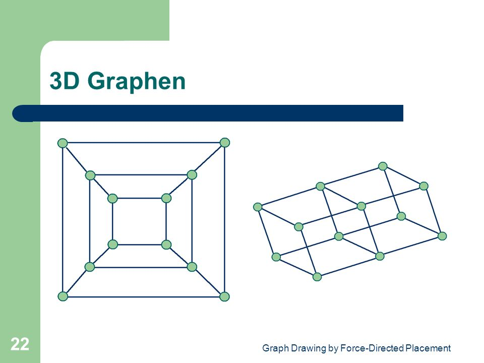 Graph Drawing by Force-Directed Placement 22 3D Graphen