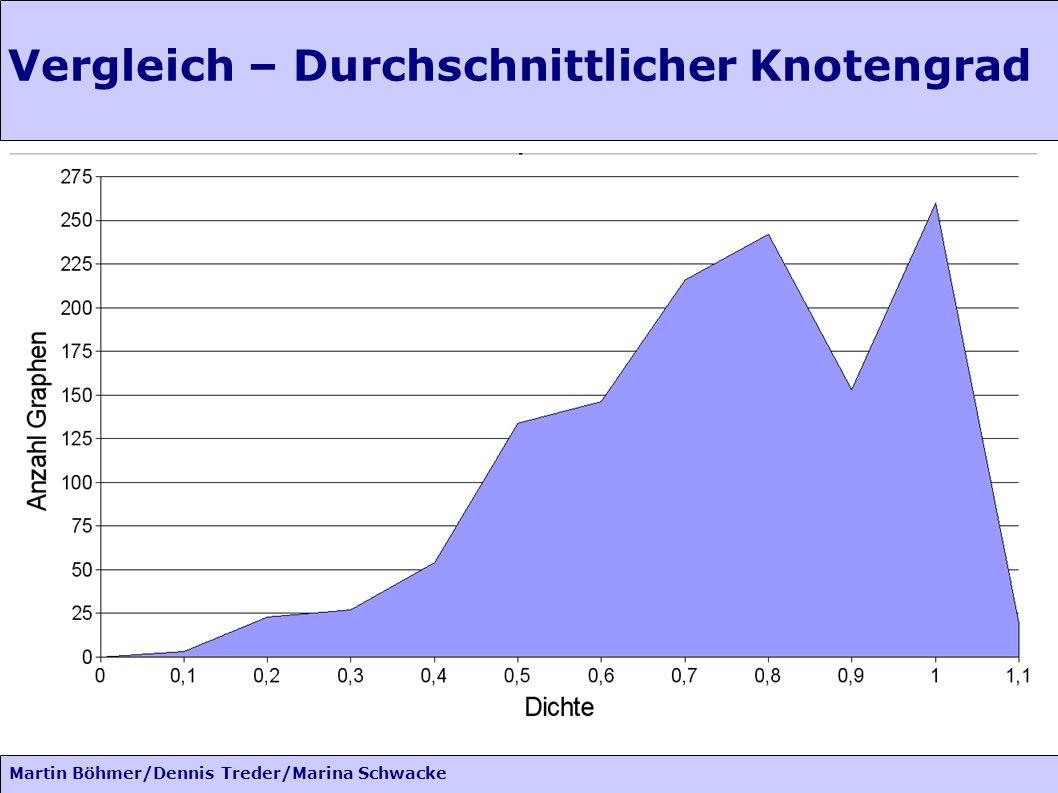 Martin Böhmer/Dennis Treder/Marina Schwacke Vergleich – Durchschnittlicher Knotengrad