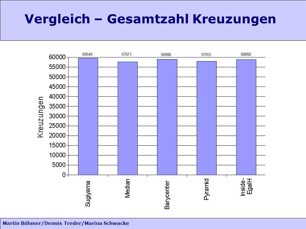 Martin Böhmer/Dennis Treder/Marina Schwacke Vergleich – Gesamtzahl Kreuzungen