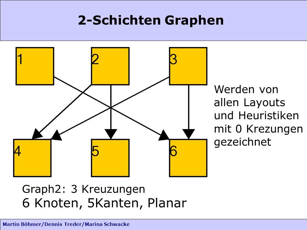 Martin Böhmer/Dennis Treder/Marina Schwacke 2-Schichten Graphen Graph2: 3 Kreuzungen 6 Knoten, 5Kanten, Planar Werden von allen Layouts und Heuristiken mit 0 Krezungen gezeichnet