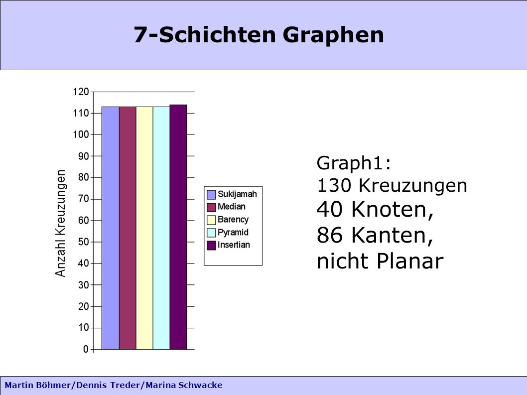 Martin Böhmer/Dennis Treder/Marina Schwacke 7-Schichten Graphen Graph1: 130 Kreuzungen 40 Knoten, 86 Kanten, nicht Planar