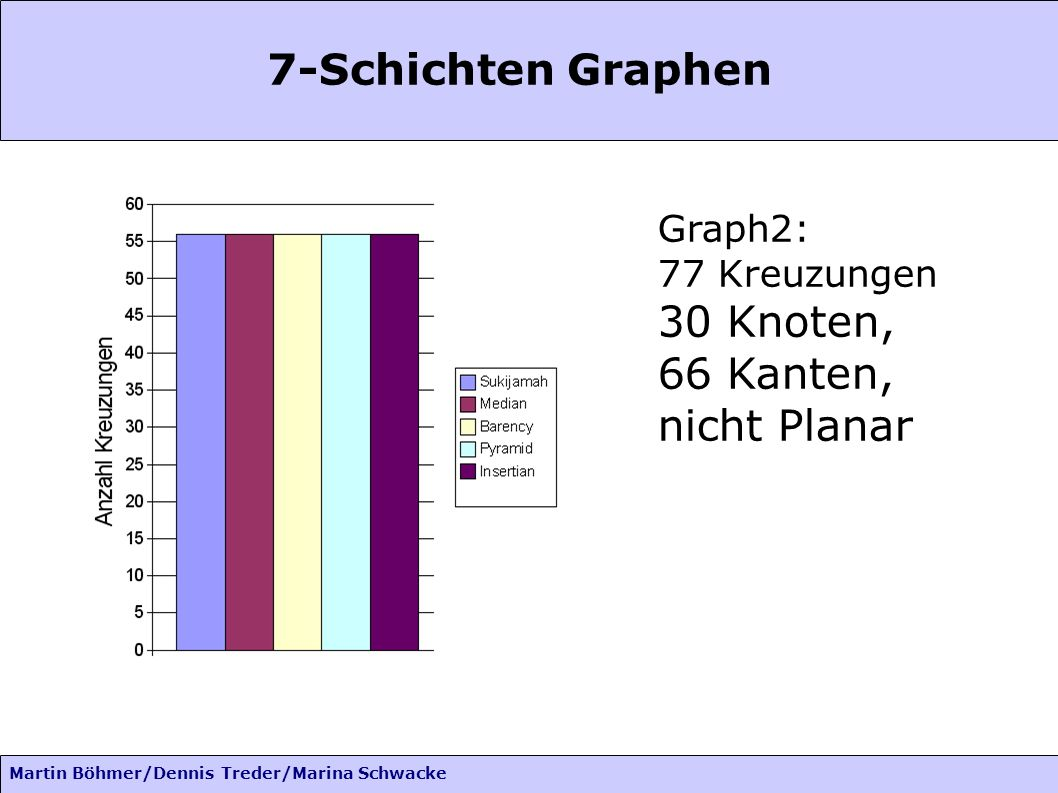 Martin Böhmer/Dennis Treder/Marina Schwacke 7-Schichten Graphen Graph2: 77 Kreuzungen 30 Knoten, 66 Kanten, nicht Planar