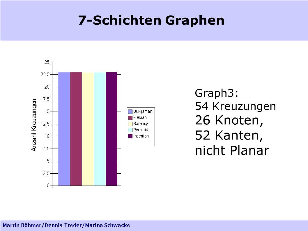 Martin Böhmer/Dennis Treder/Marina Schwacke 7-Schichten Graphen Graph3: 54 Kreuzungen 26 Knoten, 52 Kanten, nicht Planar