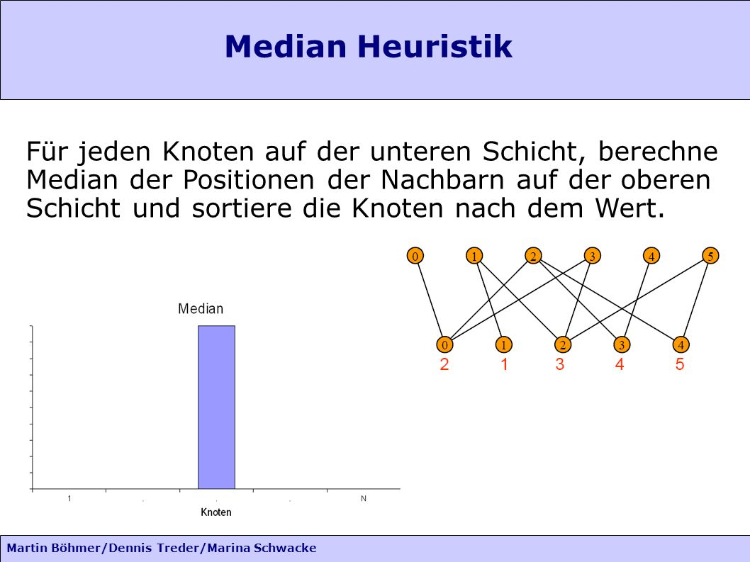 Martin Böhmer/Dennis Treder/Marina Schwacke Median Heuristik Für jeden Knoten auf der unteren Schicht, berechne Median der Positionen der Nachbarn auf der oberen Schicht und sortiere die Knoten nach dem Wert.