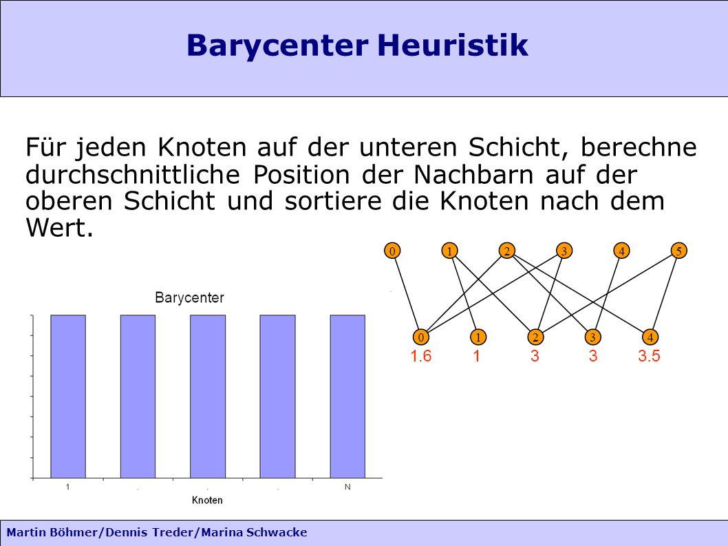 Martin Böhmer/Dennis Treder/Marina Schwacke Barycenter Heuristik Für jeden Knoten auf der unteren Schicht, berechne durchschnittliche Position der Nachbarn auf der oberen Schicht und sortiere die Knoten nach dem Wert.