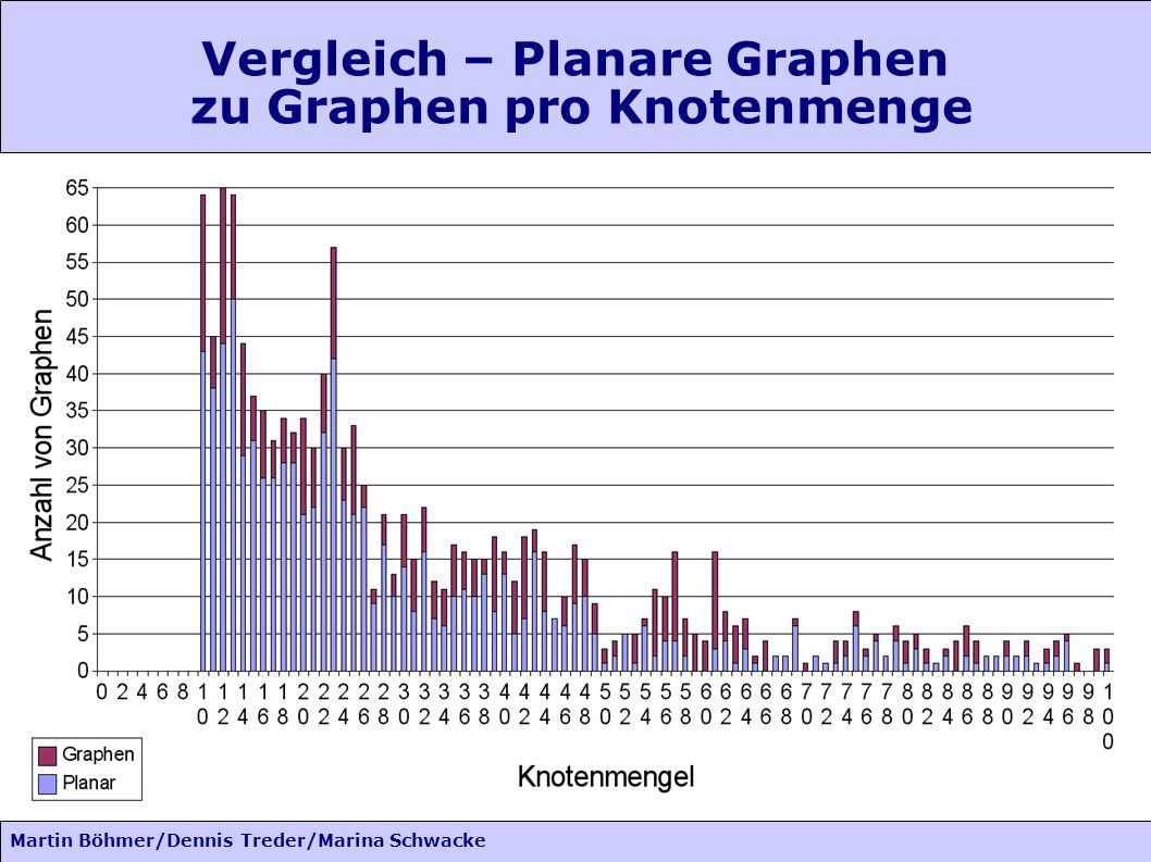 Martin Böhmer/Dennis Treder/Marina Schwacke Vergleich – Planare Graphen zu Graphen pro Knotenmenge