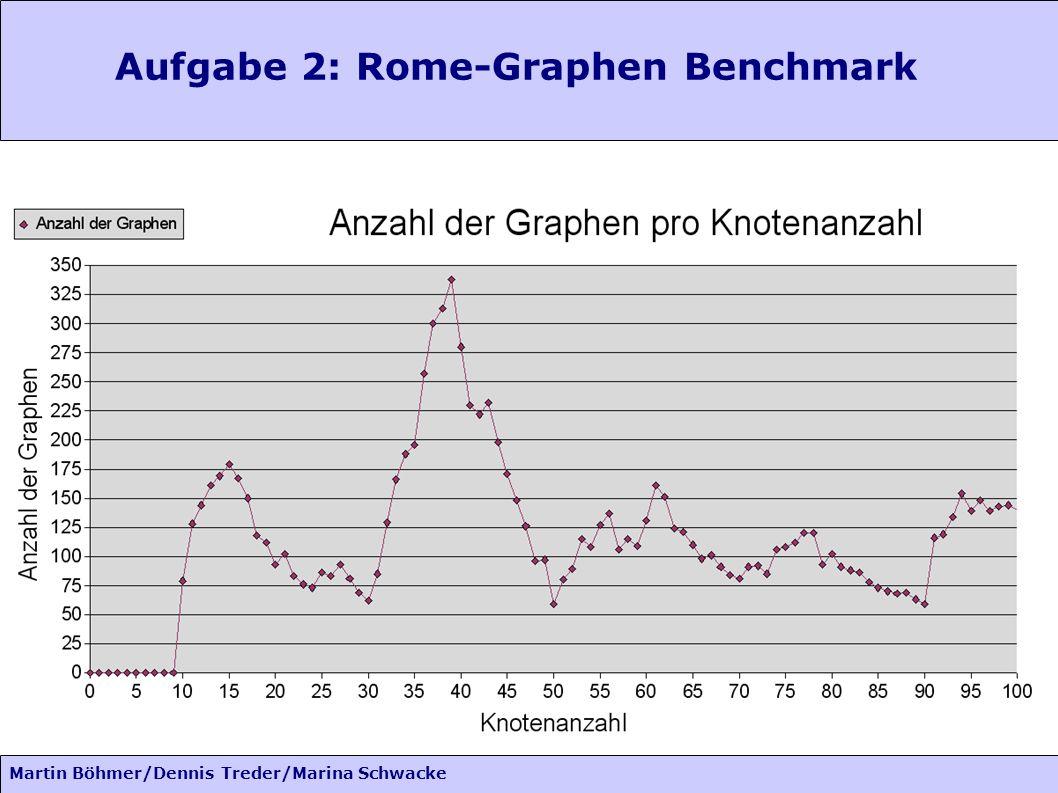 Aufgabe 2: Rome-Graphen Benchmark Martin Böhmer/Dennis Treder/Marina Schwacke