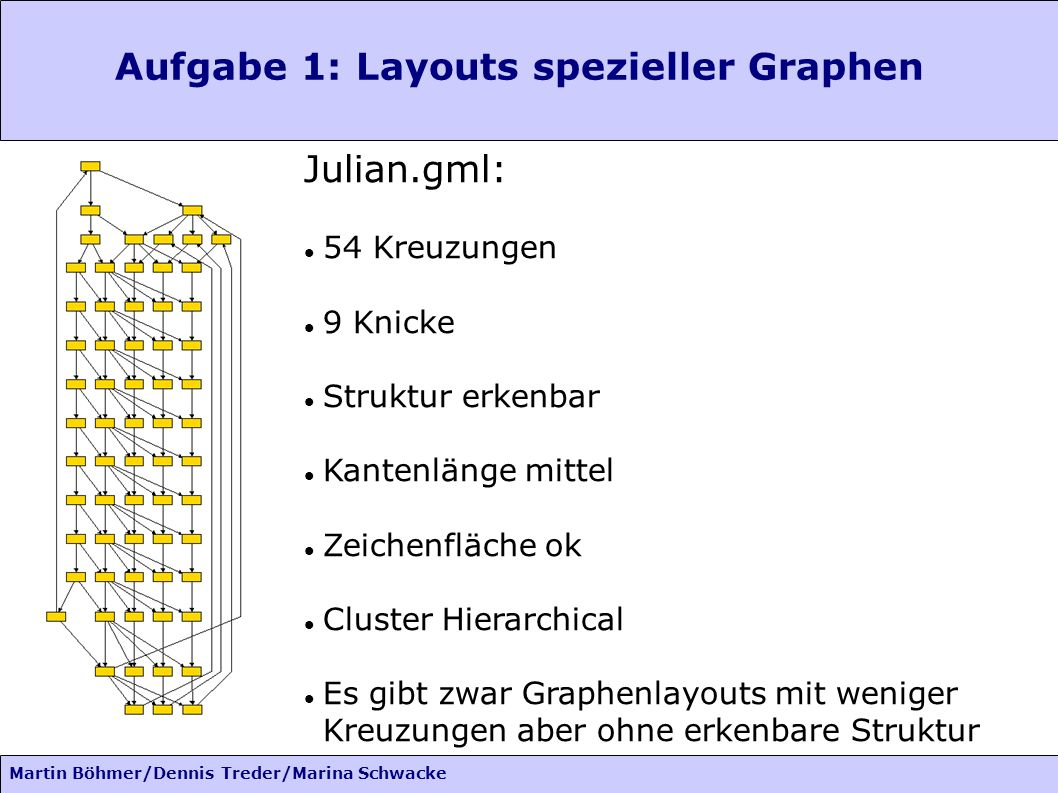 Aufgabe 1: Layouts spezieller Graphen Richard.gml: Martin Böhmer/Dennis Treder/Marina Schwacke