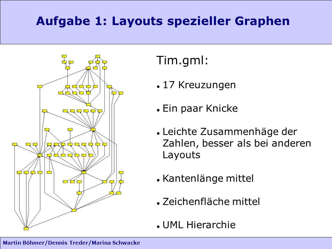 Aufgabe 1: Layouts spezieller Graphen Anne.gml: Martin Böhmer/Dennis Treder/Marina Schwacke