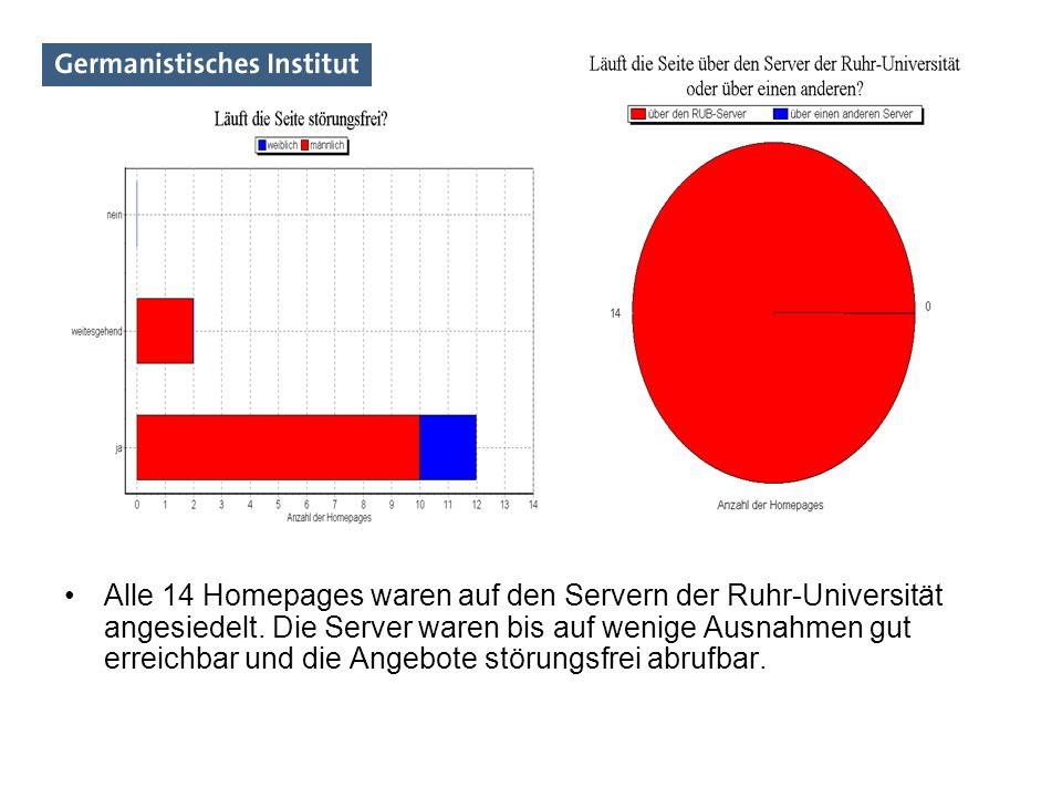 Alle 14 Homepages waren auf den Servern der Ruhr-Universität angesiedelt. Die Server waren bis auf wenige Ausnahmen gut erreichbar und die Angebote st