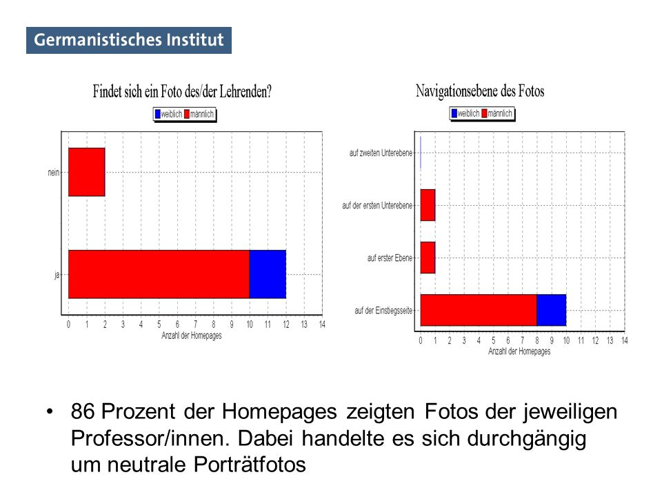 86 Prozent der Homepages zeigten Fotos der jeweiligen Professor/innen. Dabei handelte es sich durchgängig um neutrale Porträtfotos