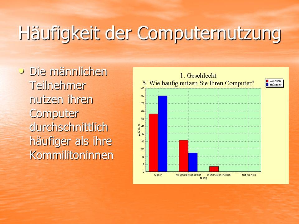 Häufigkeit der Computernutzung Die männlichen Teilnehmer nutzen ihren Computer durchschnittlich häufiger als ihre Kommilitoninnen Die männlichen Teilnehmer nutzen ihren Computer durchschnittlich häufiger als ihre Kommilitoninnen