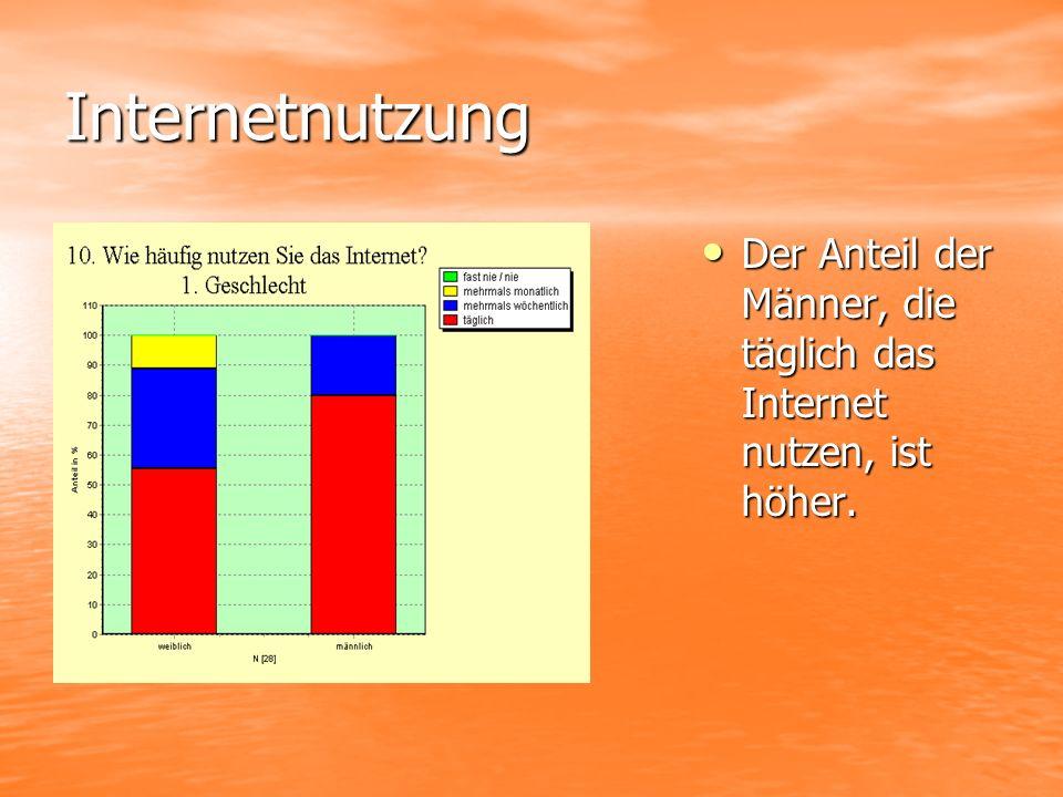 Internetnutzung Der Anteil der Männer, die täglich das Internet nutzen, ist höher. Der Anteil der Männer, die täglich das Internet nutzen, ist höher.