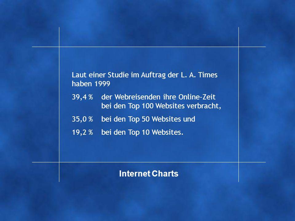 Internet Charts Laut einer Studie im Auftrag der L.