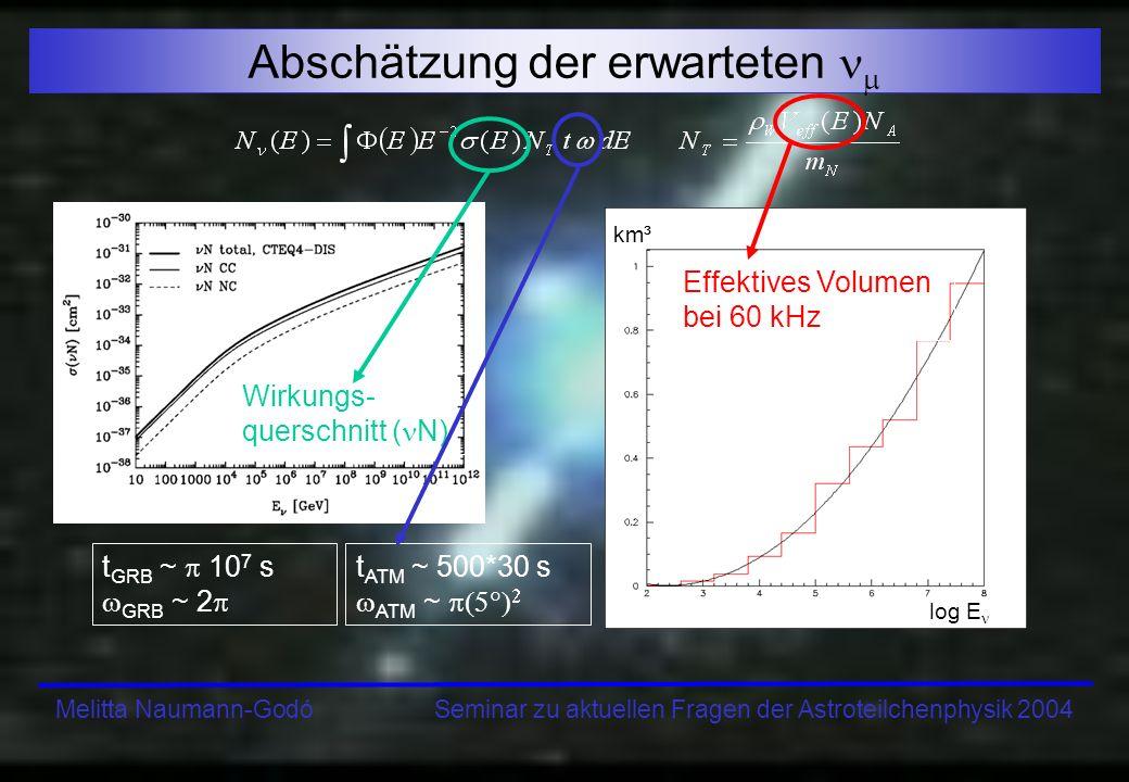 Melitta Naumann-Godó Seminar zu aktuellen Fragen der Astroteilchenphysik 2004 Abschätzung der erwarteten Wirkungs- querschnitt ( N) Effektives Volumen
