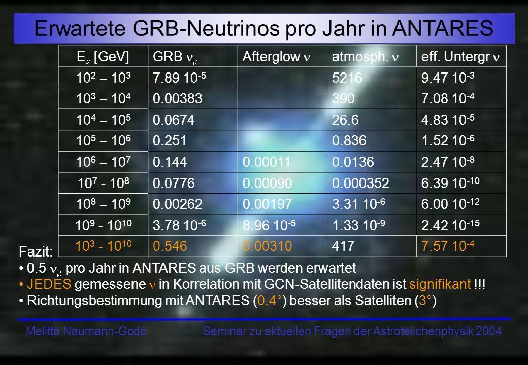 Melitta Naumann-Godó Seminar zu aktuellen Fragen der Astroteilchenphysik 2004 Erwartete GRB-Neutrinos pro Jahr in ANTARES Fazit: 0.5 pro Jahr in ANTAR