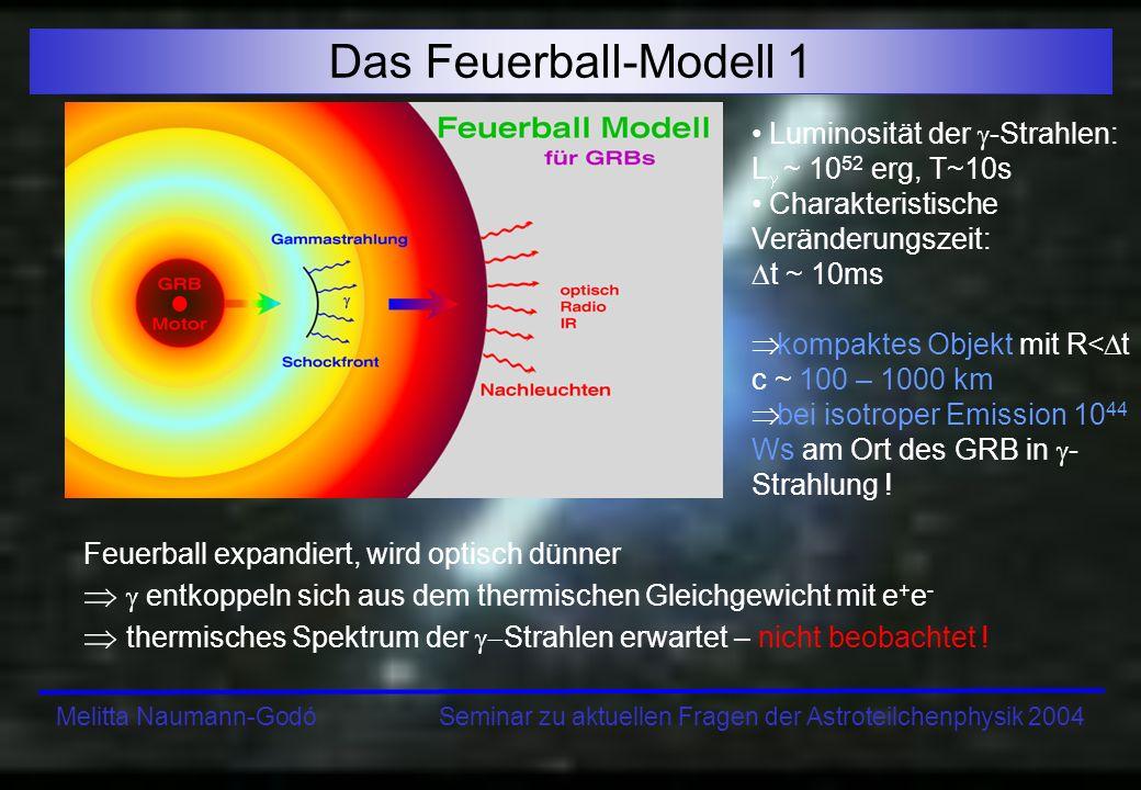 Melitta Naumann-Godó Seminar zu aktuellen Fragen der Astroteilchenphysik 2004 Das Feuerball-Modell 2 Burstquelle ist kompaktes Objekt, das einen mit v ~ c ausbreitenden Materiefluss bewirkt ( > 100) Burst entsteht wenn im Materie- ausfluss verschiedene Schalen sich mit unterschiedlichen ausbreiten und kollidieren Wenn Feuerball durch das umgebende Medium auf v << c abgebremst wird entsteht der Afterglow (wochenlanges Nachglühen der Materie) Feuerball meist anisotrop: ultra-relativistische Jets mit Öffnungswinkel 1/ verwaiste GRBs