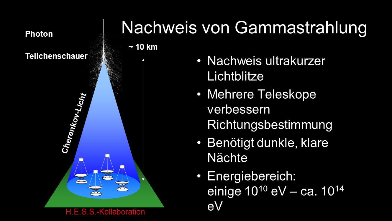 Photon ~ 10 km Teilchenschauer Cherenkov-Licht Nachweis von Gammastrahlung Nachweis ultrakurzer Lichtblitze Mehrere Teleskope verbessern Richtungsbestimmung Benötigt dunkle, klare Nächte Energiebereich: einige 10 10 eV – ca.