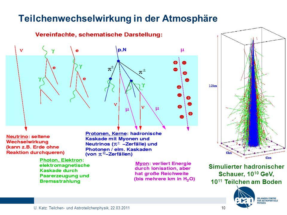 U. Katz: Teilchen- und Astroteilchenphysik, 22.03.2011 10 Teilchenwechselwirkung in der Atmosphäre Simulierter hadronischer Schauer, 10 10 GeV, 10 11