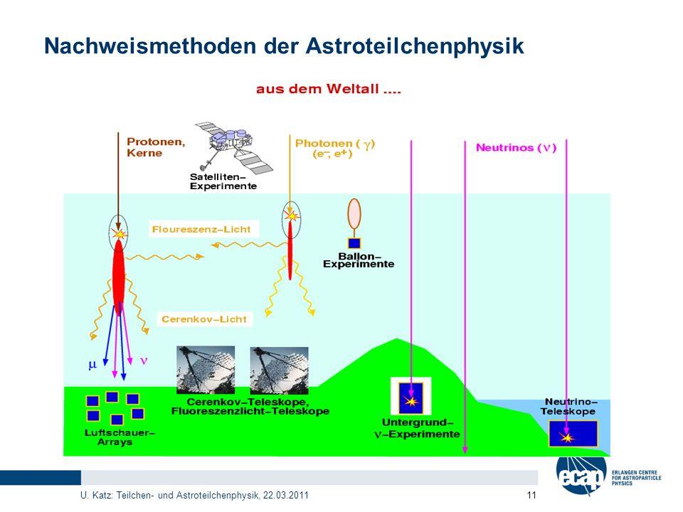 U. Katz: Teilchen- und Astroteilchenphysik, 22.03.2011 11 Nachweismethoden der Astroteilchenphysik