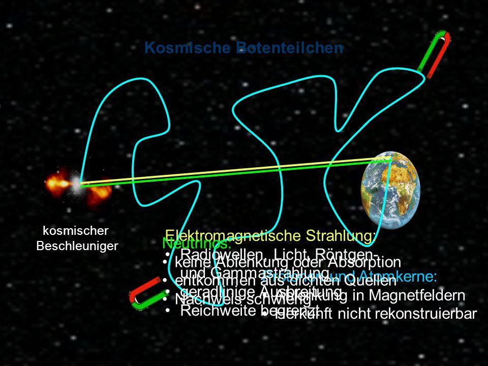 U. Katz: Teilchen- und Astroteilchenphysik, 22.03.2011 12 Kosmische Botenteilchen kosmischer Beschleuniger Protonen und Atomkerne: Ablenkung in Magnet