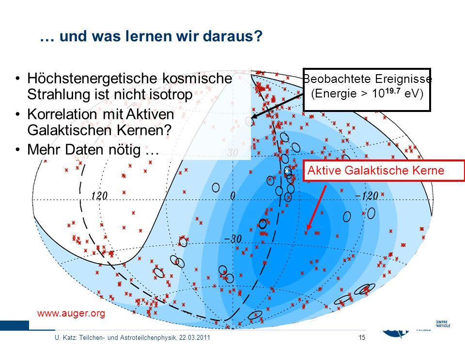 U. Katz: Teilchen- und Astroteilchenphysik, 22.03.2011 15 … und was lernen wir daraus? Beobachtete Ereignisse (Energie > 10 19.7 eV) Aktive Galaktisch