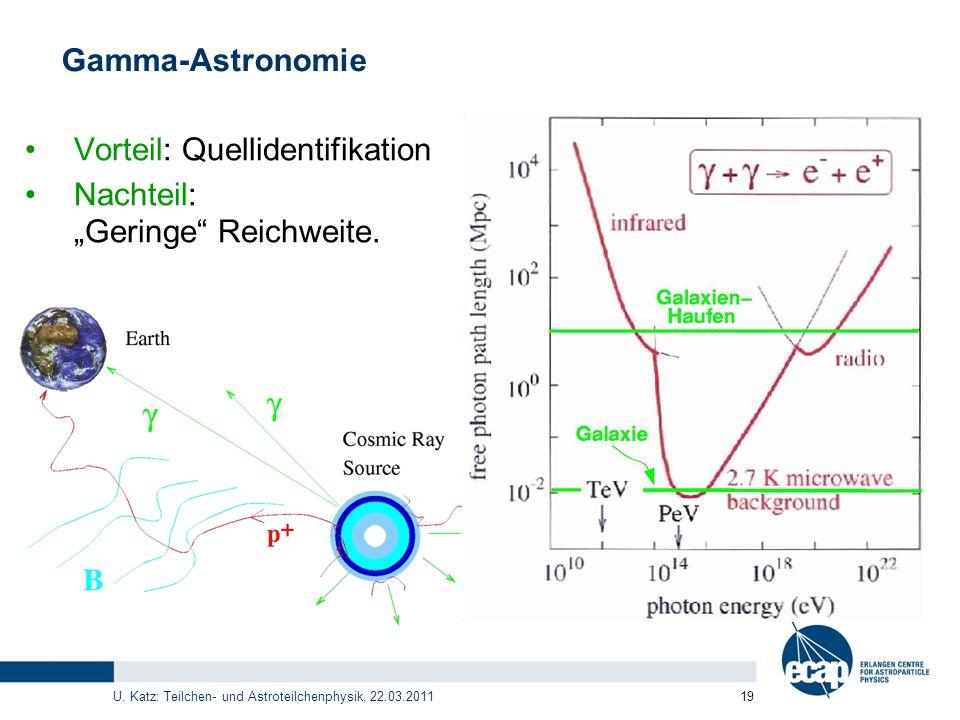 U. Katz: Teilchen- und Astroteilchenphysik, 22.03.2011 19 Gamma-Astronomie Vorteil: Quellidentifikation Nachteil: Geringe Reichweite.