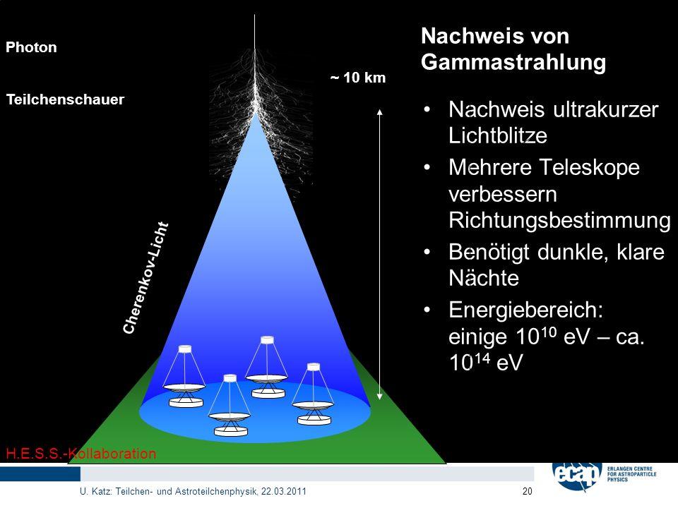 U. Katz: Teilchen- und Astroteilchenphysik, 22.03.2011 20 Nachweis von Gammastrahlung Nachweis ultrakurzer Lichtblitze Mehrere Teleskope verbessern Ri