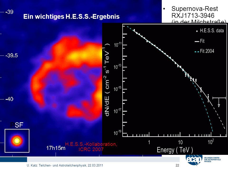 U. Katz: Teilchen- und Astroteilchenphysik, 22.03.2011 22 Ein wichtiges H.E.S.S.-Ergebnis Supernova-Rest RXJ1713-3946 (in der Milchstraße) Kugelförmig