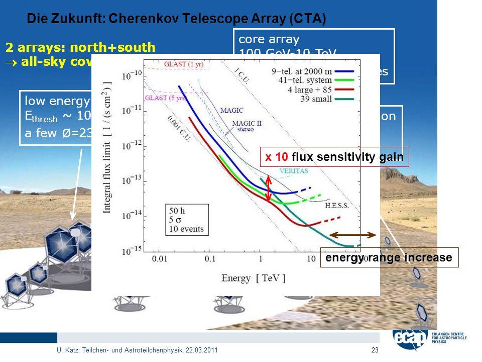 U. Katz: Teilchen- und Astroteilchenphysik, 22.03.2011 23 low energy section E thresh ~ 10 GeV a few ø = 23 m telescopes core array 100 GeV-10 TeV ~ 4