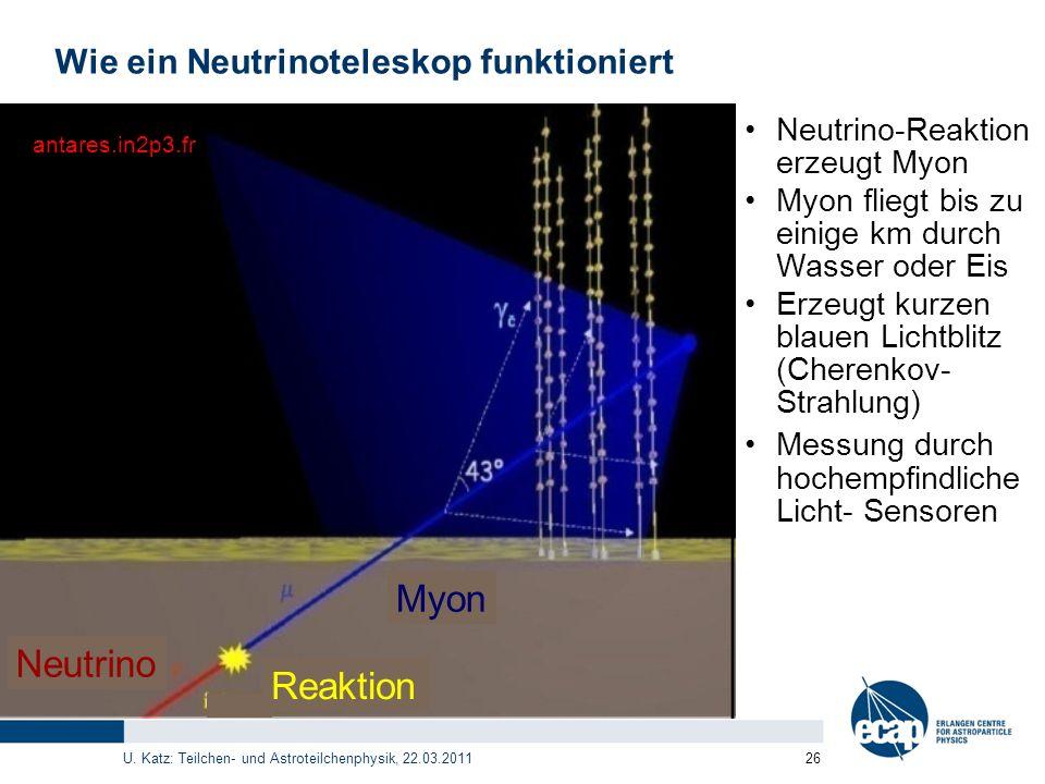 U. Katz: Teilchen- und Astroteilchenphysik, 22.03.2011 26 Wie ein Neutrinoteleskop funktioniert Neutrino-Reaktion erzeugt Myon Myon fliegt bis zu eini