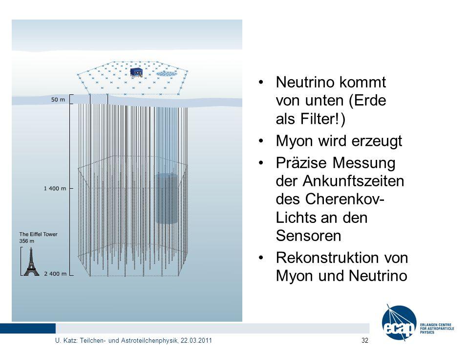 U. Katz: Teilchen- und Astroteilchenphysik, 22.03.2011 32 Neutrino kommt von unten (Erde als Filter!) Myon wird erzeugt Präzise Messung der Ankunftsze