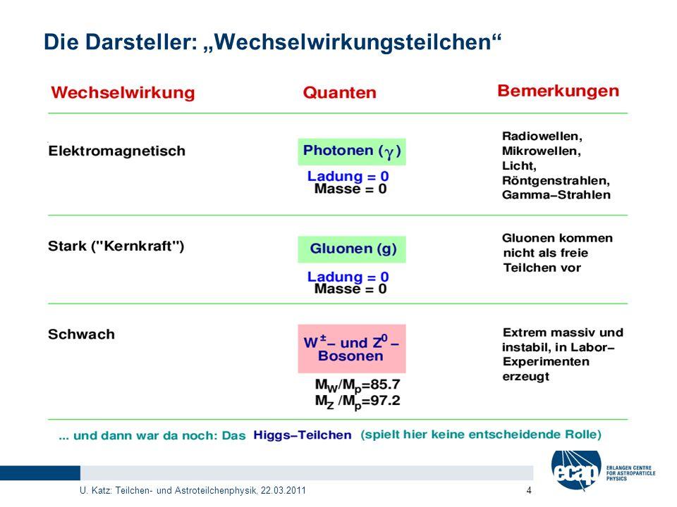 U. Katz: Teilchen- und Astroteilchenphysik, 22.03.2011 4 Die Darsteller: Wechselwirkungsteilchen
