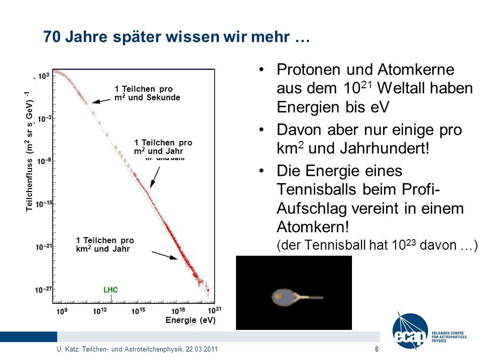 U. Katz: Teilchen- und Astroteilchenphysik, 22.03.2011 8 1 Teilchen pro m 2 und Sekunde 1 Teilchen pro m 2 und Jahr 1 Teilchen pro km 2 und Jahr Teilc