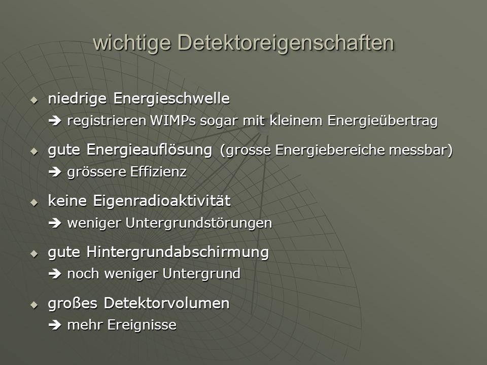 wichtige Detektoreigenschaften niedrige Energieschwelle registrieren WIMPs sogar mit kleinem Energieübertrag niedrige Energieschwelle registrieren WIM