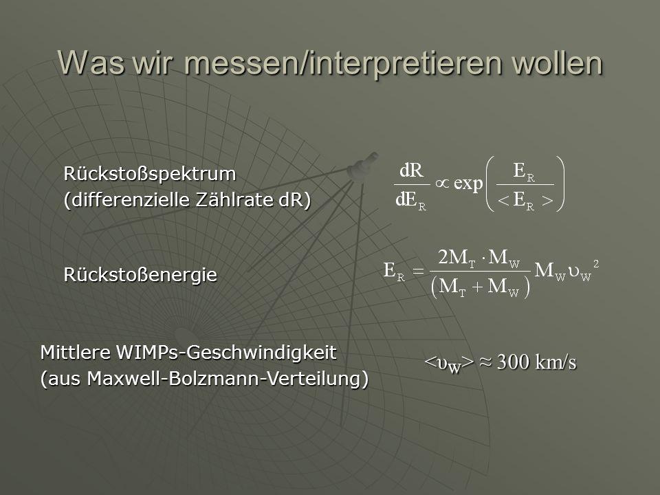 Was wir messen/interpretieren wollen Rückstoßenergie Rückstoßspektrum (differenzielle Zählrate dR) Mittlere WIMPs-Geschwindigkeit (aus Maxwell-Bolzman