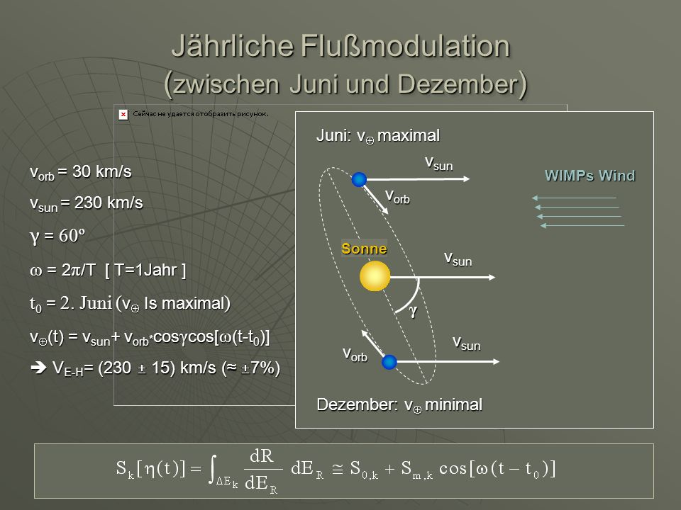 Jährliche Flußmodulation ( zwischen Juni und Dezember ) Juni: v maximal γ Sonne v sun v orb Dezember: v minimal v sun WIMPs Wind v (t) = v sun + v orb