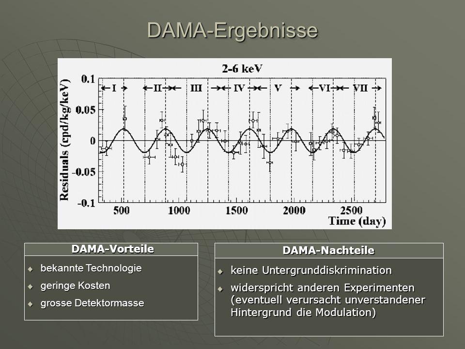 DAMA-ErgebnisseDAMA-Ergebnisse bekannte Technologie bekannte Technologie geringe Kosten geringe Kosten grosse Detektormasse grosse Detektormasse DAMA-